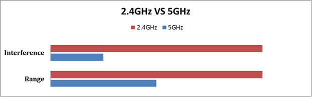2.4ghz-wifi-and-5ghz-wifi.png